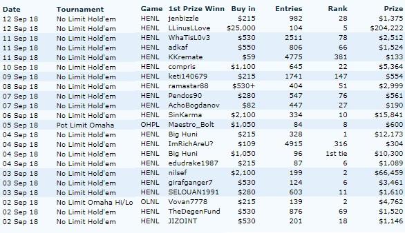 Статистика OfficialPokerRankings по результатам выигранных турнирных событий