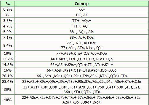 Спектр стартовых карт в процентном выражении