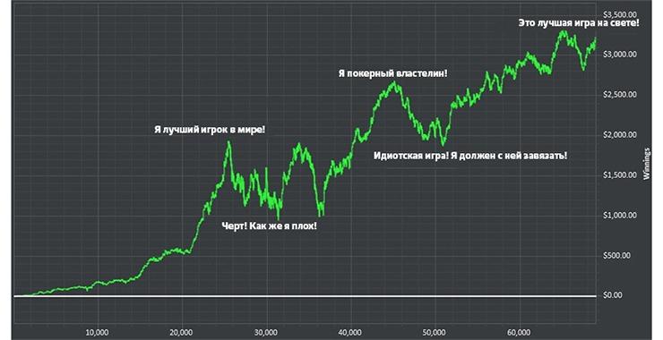 График изменения прибыли