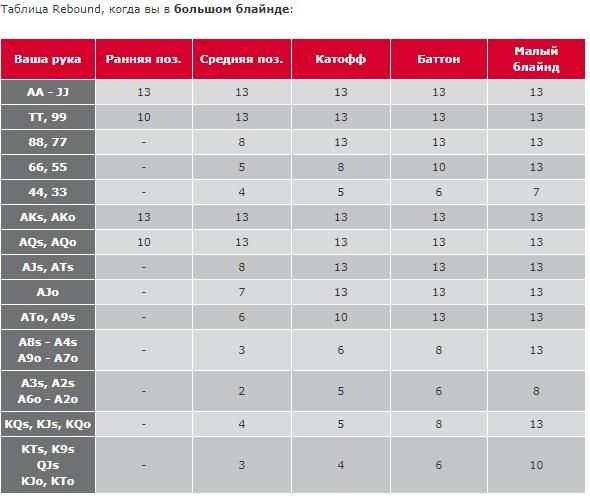 Таблица для Большого Блайнда