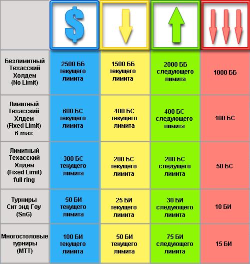 BSS - рекомендации по продвижению по лимитам