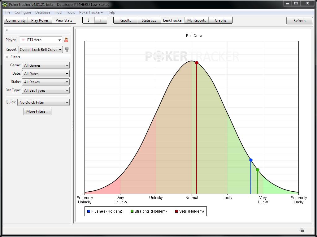 Функция графика удачи в приложении ПокерТрекер 4 версии
