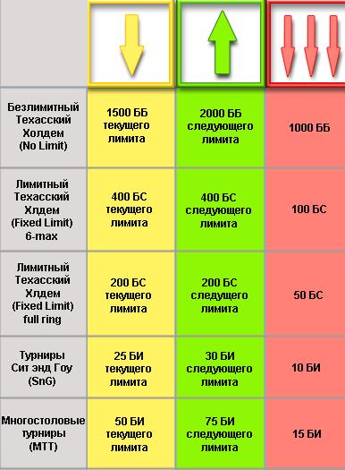 Таблица по правилам банкролл менеджмента от PokerStrategy