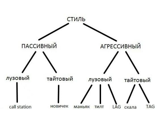 Разновидности стилей - классификация противников по особенностям игры и поведения