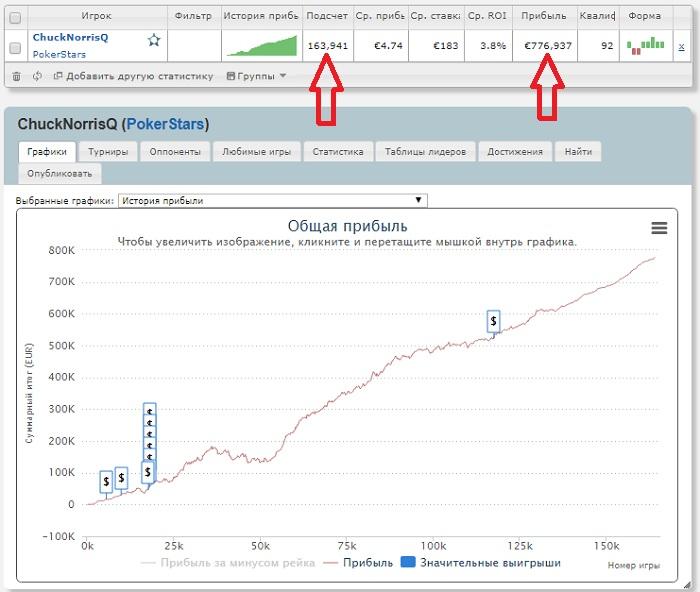 Статистика SharkScope - график роста банкролла