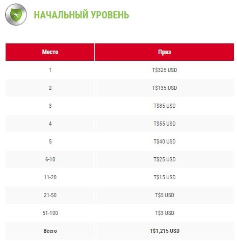 Призовые в таблице рейтинга в рамках лиги для начального уровня