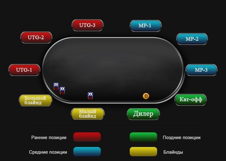 Схема позиций в покере