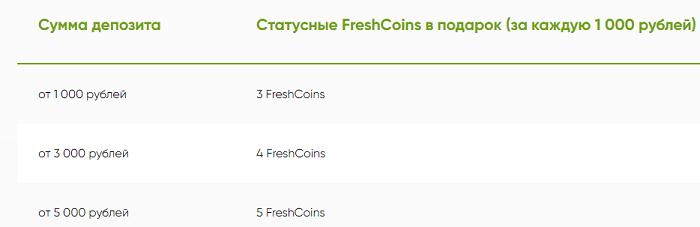 Система награждений пользователей бонусными очками за пополнение счета