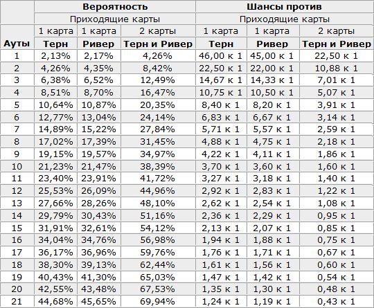 Таблица расчета вероятностей для различных улиц в покере Холдем