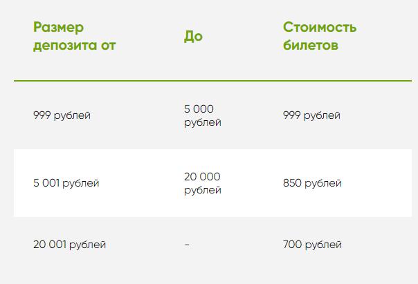 Стоимость лотерей