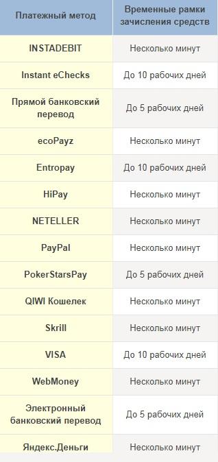 Сроки обработки вывода денег на ПокерСтарс