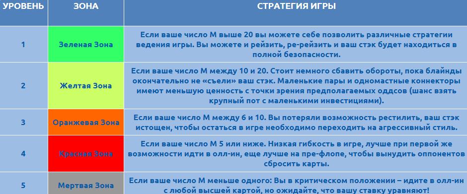 Число М и изменение стиля