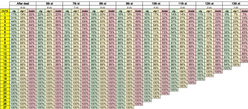 Таблица аутов для Ананаса на трех игроков