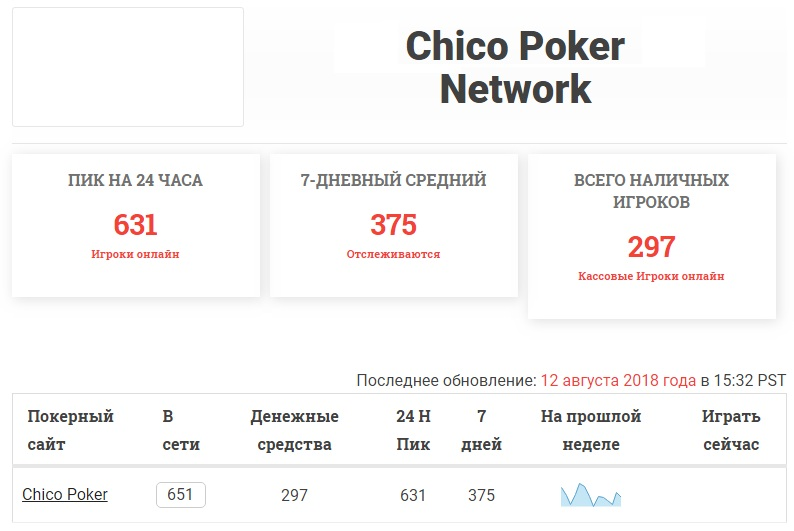 Chico Network
