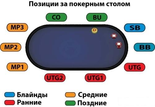 Схема покерных позиций