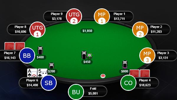 Схема позиций в покере Холдем