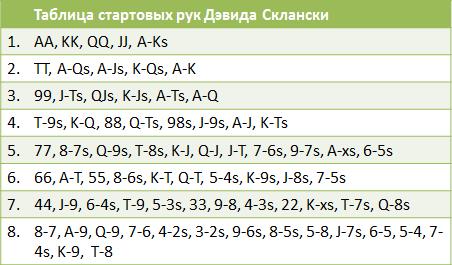 Таблица стартеров Дэвида Склански