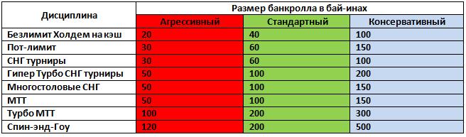 Таблица размера покерного капитала