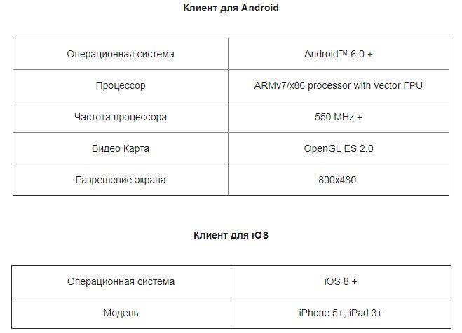 Минимальные требования к возможностям мобильных устройств